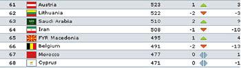 Македонија на 65-тото место на ФИФА рејтинг листата