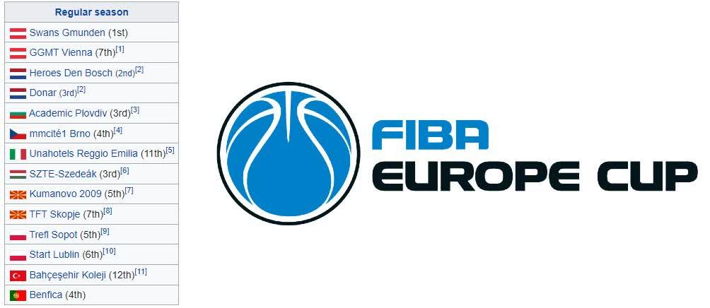 КК Куманово доби потврда за учество во ФИБА Европа купот