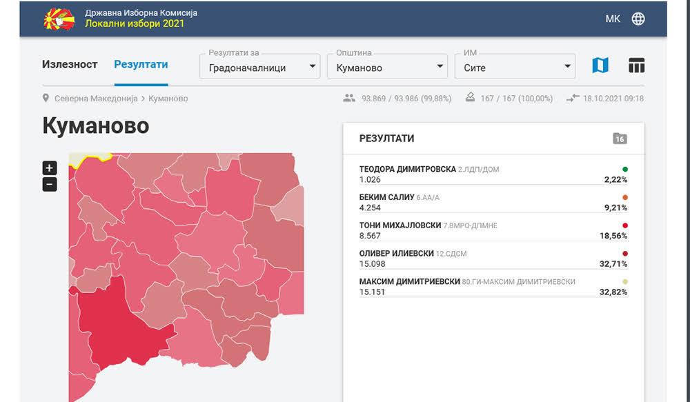 ДИК ги објави резултатите за кандидатите за градоначалник на Куманово