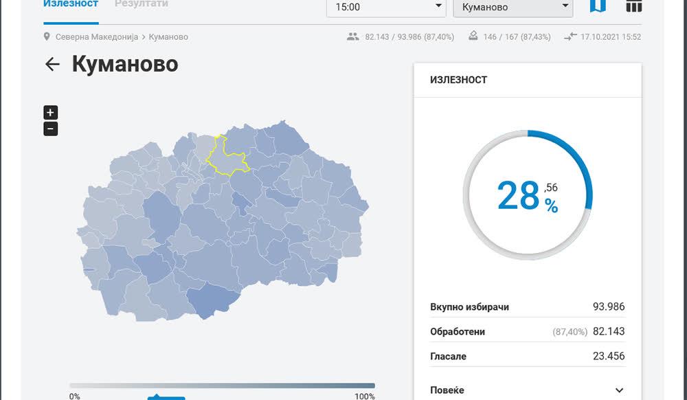 До 15 часот излезноста во Куманово 28 отсто