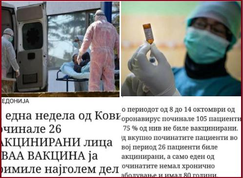 Од корона не умираат само вакцинирани лица, 75 отсто од починатите се невакцинирани